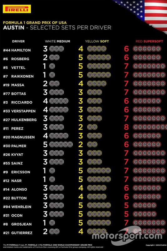 Pirelli bandenkeuze GP van Amerika
