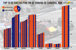 Top 10 vueltas por fin de semana de carrera, Red Bull Racing