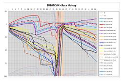 L'historique de la course