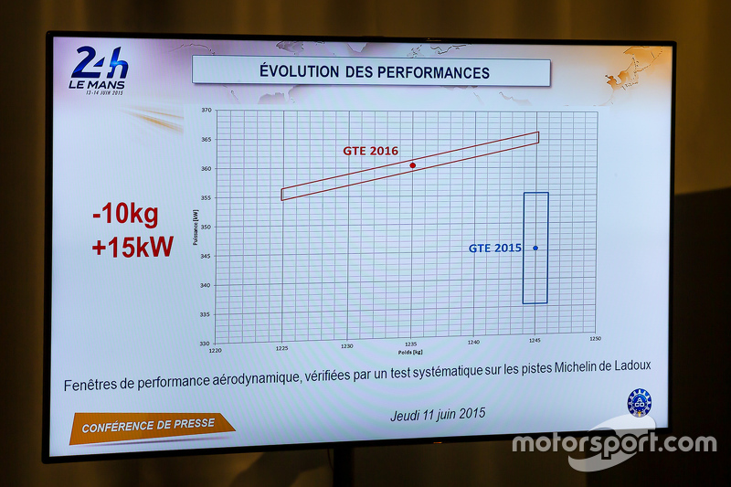 Performance evolutions for GTE at Le Mans