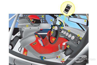 Le cockpit d'une NASCAR Sprint Cup