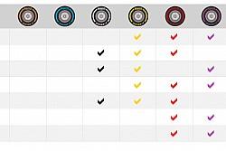 Выбор составов на первую треть сезона Ф1