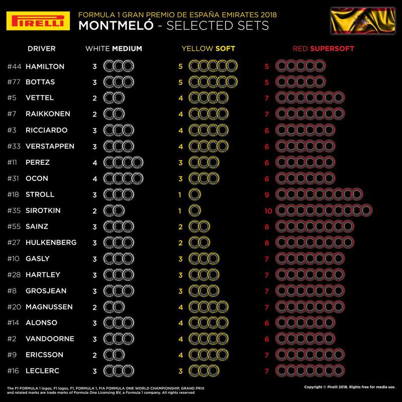 Выбор шин на Гран При Испании