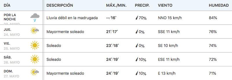Clima en Mónaco