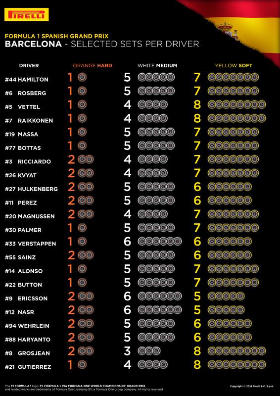 Pneus Pirelli pour l'Espagne