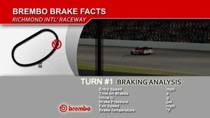 NASCAR Brembo Brake Facts - Richmond
